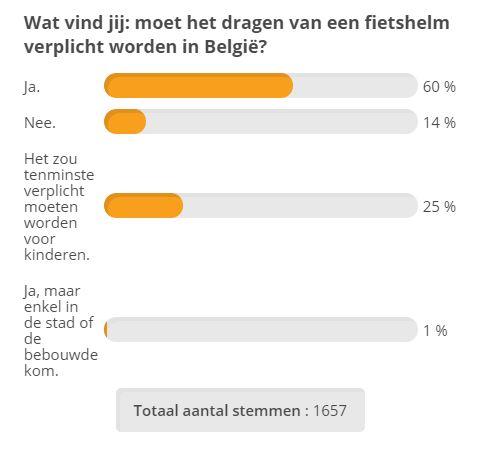 testaankoop poll